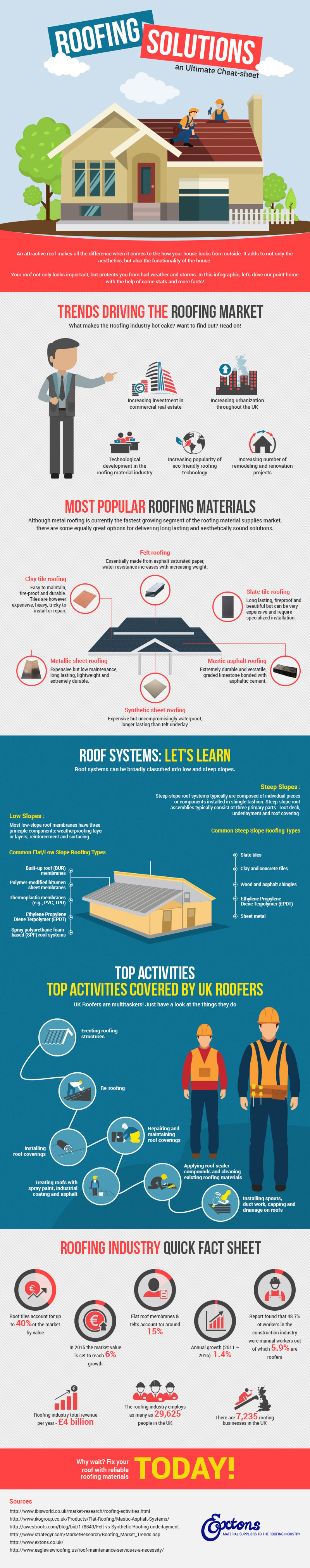 Roofing Solutions : An Ultimate Cheat-sheet