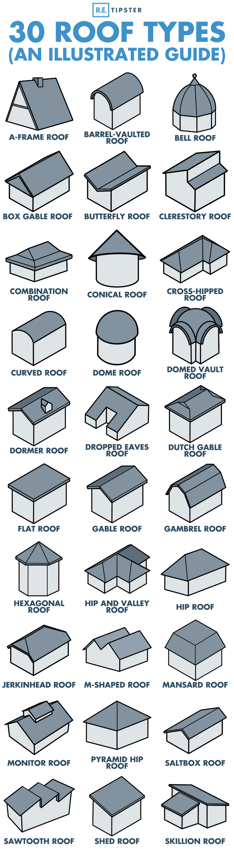 roof types infographic